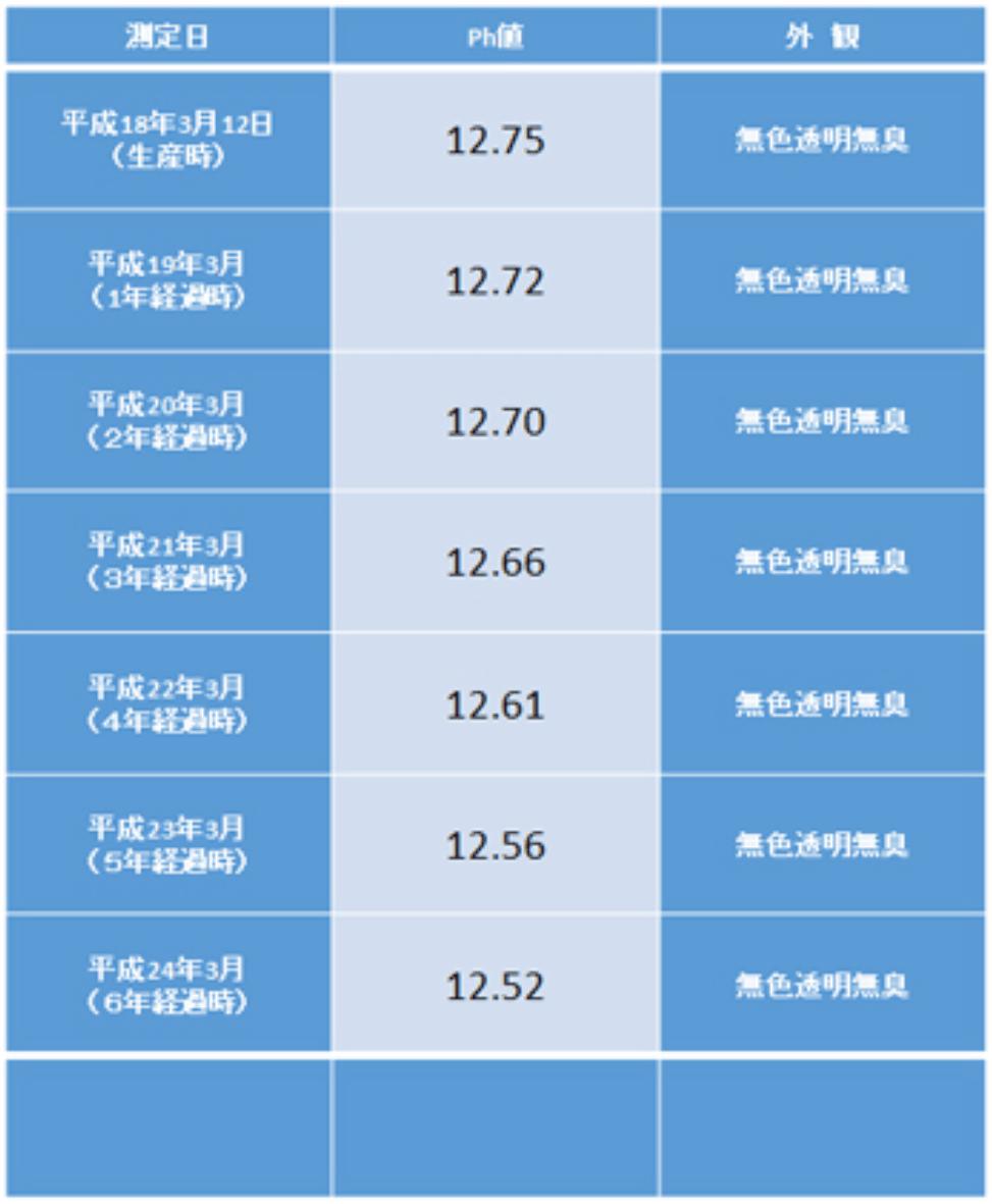 測定日と外観の表