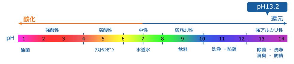 pHの解説